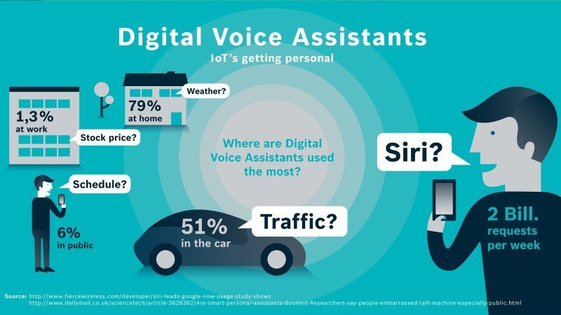 where-people-use-voice-assistants